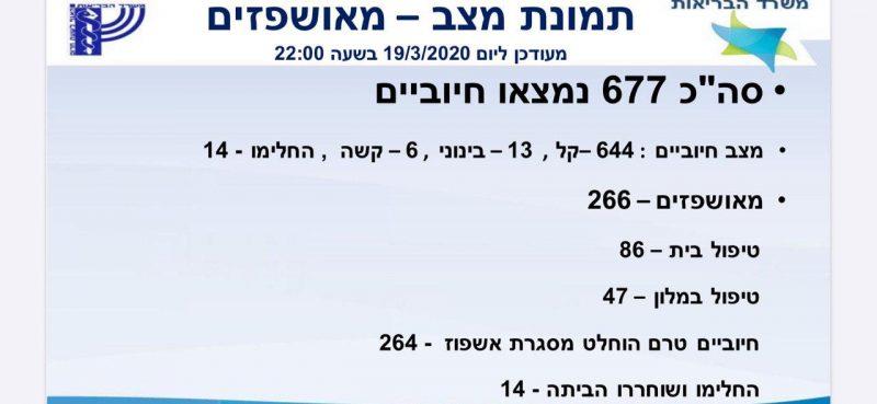עדכון: 677 חולי קורונה בישראל. בת 89 במצב אנוש