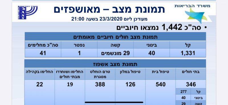 עדכון: 1442 חולים בקורונה בישראל